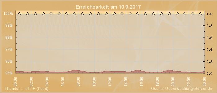 Grafik der Erreichbarkeit